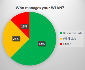 Graph showing how many staff manage UK HE WLANs